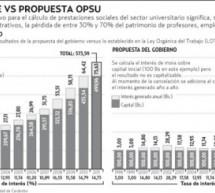 En peligro prestaciones de 330 mil trabajadores universitarios