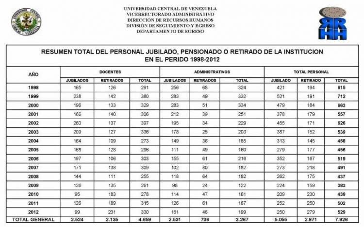 Personal-Jubilado-y-Retirado-de-la-UCV-98-2012 (1)