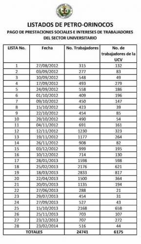 Resumen-de-Petro-Orinocos-Pagados-2012-13-14 (2)