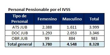 Cuadro Personal Pensionable IVSS