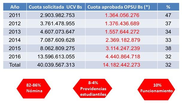 Cuadro cuotas Presupuestarias 2011-2016